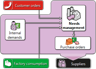 Purchases automatization from raw material needs